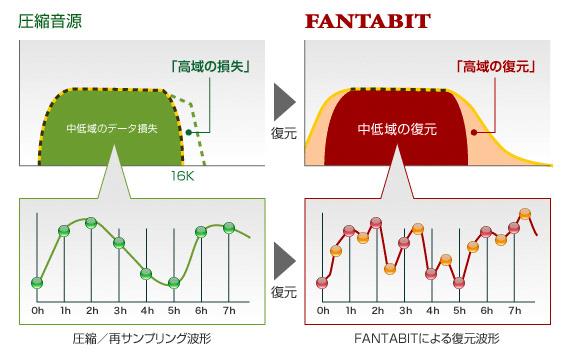 fantabit restore