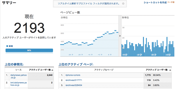 Yahoo news analytics RT2