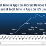 自分の使い方も正にそれ→ モバイル市場の王座は一つではなく二つある–FlurryがAndroidとiOSの性格の違いを強調 | TechCrunch Japan