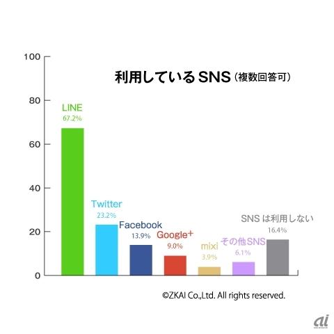 """何となく思ってた印象と合致 """"高校生は67%がLINEで23%がTwitter–SNS利用に大きな差 – CNET Japan"""""""