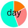 1日の予定を円グラフに簡単作成できるから長続きする!:円スケジュール